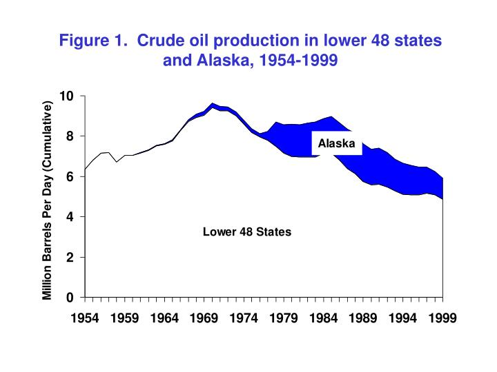 Figure 1.  Crude oil production in lower 48 states and Alaska, 1954-1999