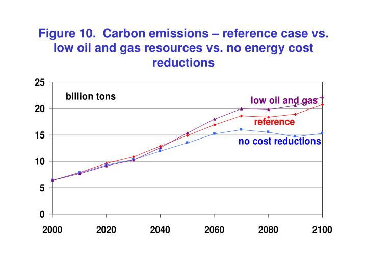 Figure 10.  Carbon emissions – reference case vs. low oil and gas resources vs. no energy cost reductions