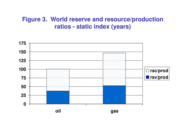 Figure 3.  World reserve and resource/production