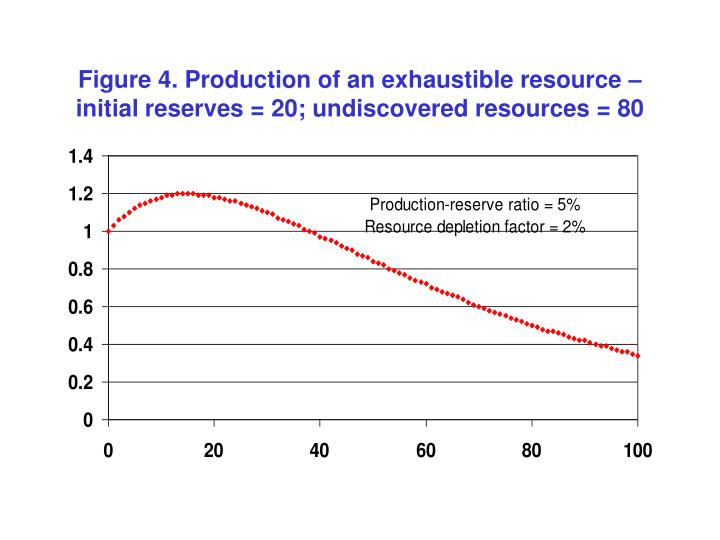 Figure 4. Production of an exhaustible resource – initial reserves = 20; undiscovered resources = 80