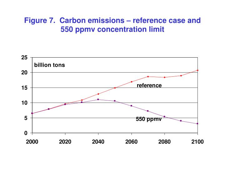 Figure 7.  Carbon emissions – reference case and 550 ppmv concentration limit