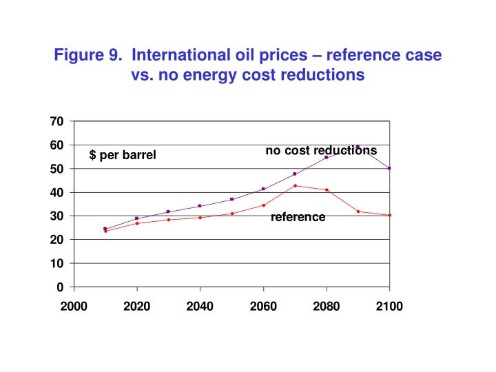 Figure 9.  International oil prices – reference case vs. no energy cost reductions