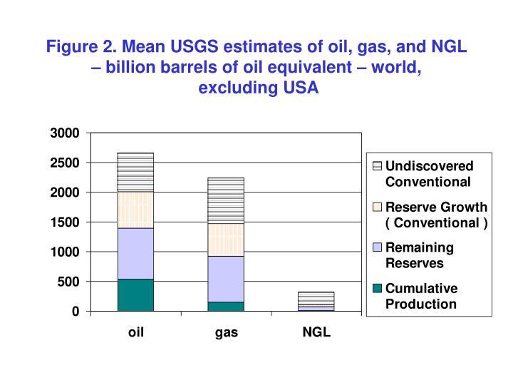 Figure 2. Mean USGS estimates of oil, gas, and NGL – billion barrels of oil equivalent – world,