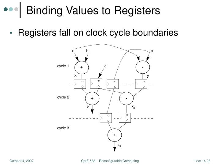 Binding Values to Registers