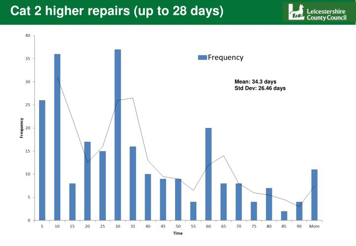 Cat 2 higher repairs (up to 28 days)
