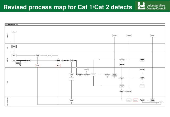 Revised process map for Cat 1/Cat 2 defects