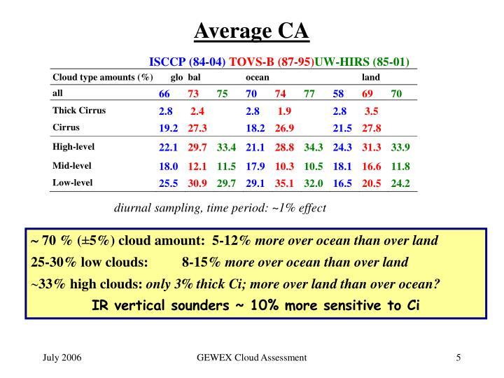 Average CA