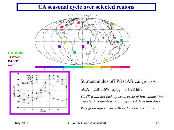 CA seasonal cycle over selected regions
