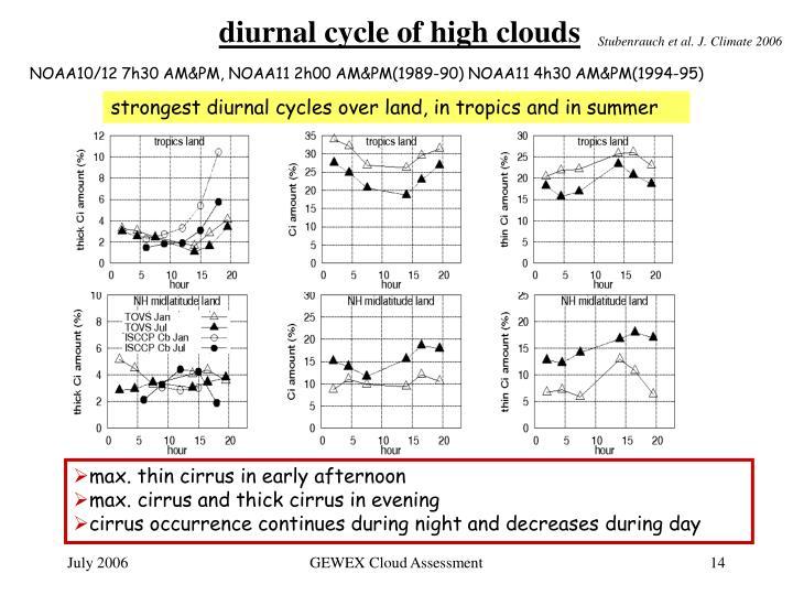 Stubenrauch et al. J. Climate 2006