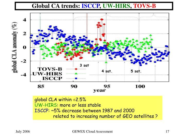Global CA trends: