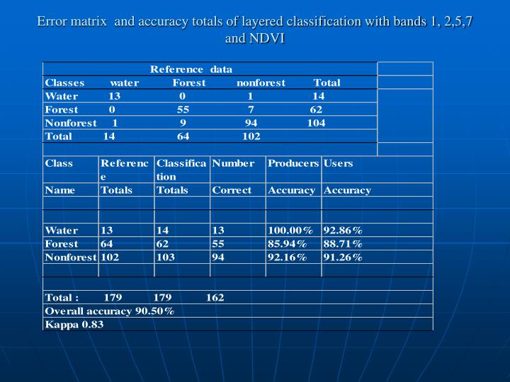 Error matrix  and accuracy totals of layered classification with bands 1, 2,5,7 and NDVI