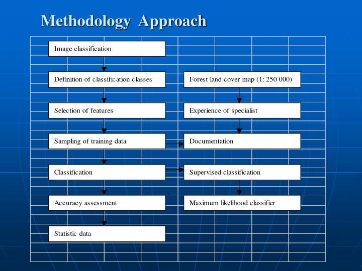 Methodology  Approach