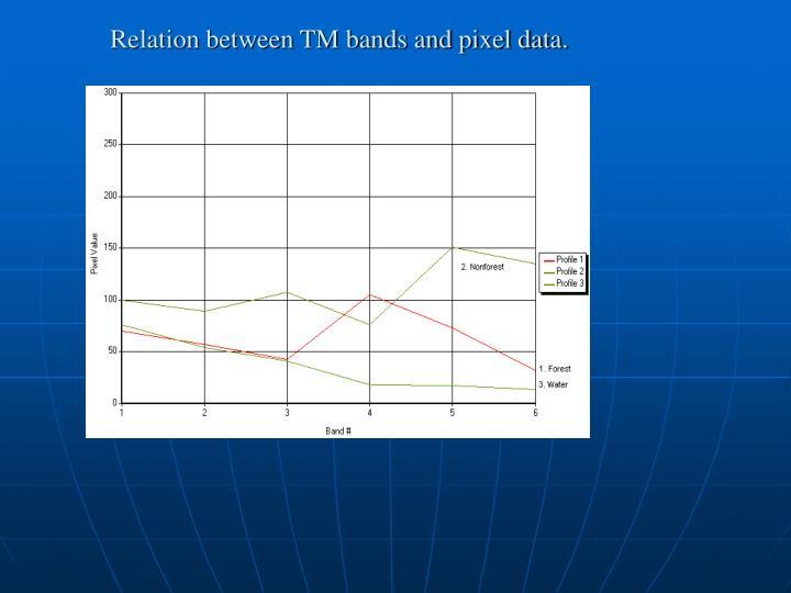 Relation between TM bands and pixel data.