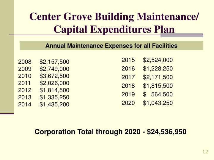 Center Grove Building Maintenance/ Capital Expenditures Plan