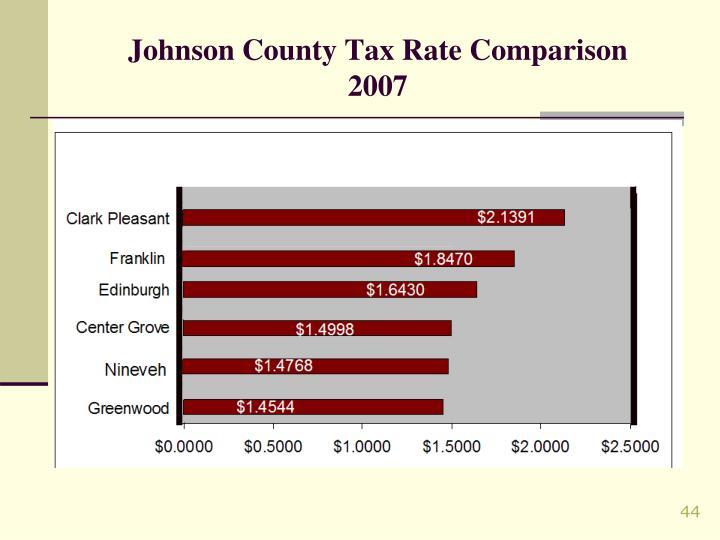 Johnson County Tax Rate Comparison