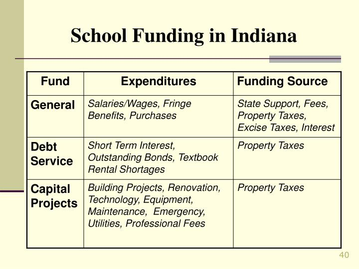 School Funding in Indiana