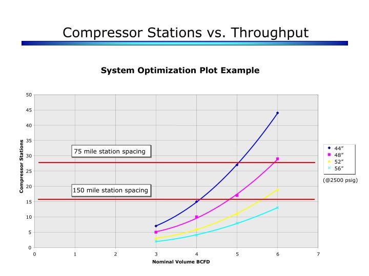 Compressor Stations vs. Throughput