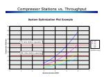 compressor stations vs throughput