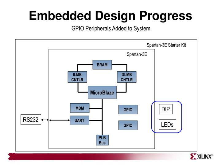 Embedded Design Progress