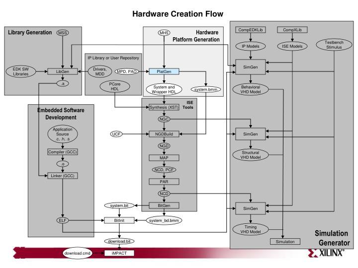 Hardware Creation Flow