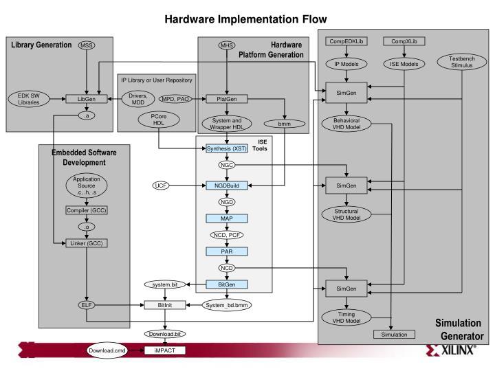 Hardware Implementation Flow