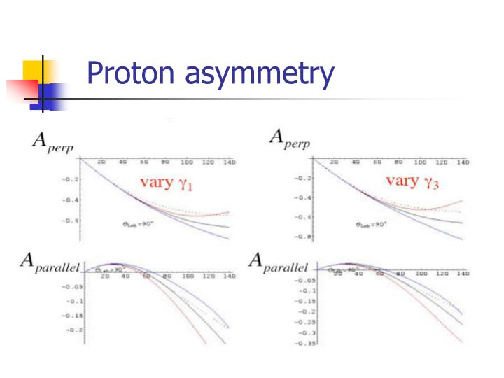 Proton asymmetry