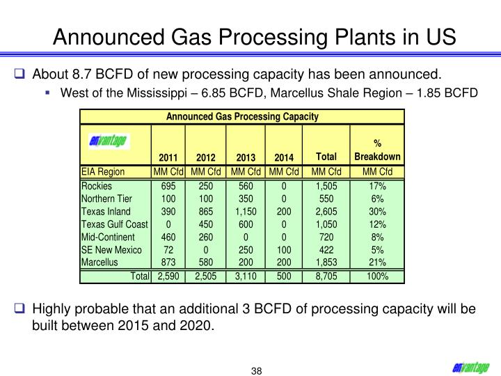 Announced Gas Processing Plants in US