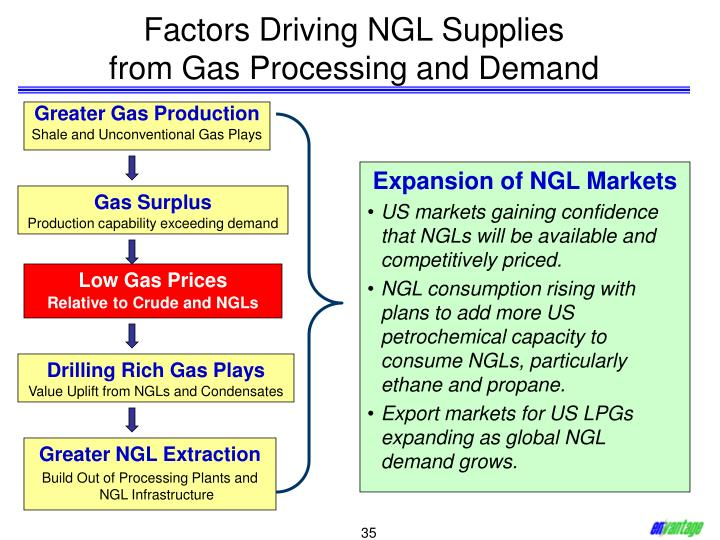 Factors Driving NGL Supplies