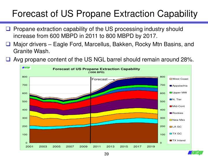Forecast of US Propane Extraction Capability
