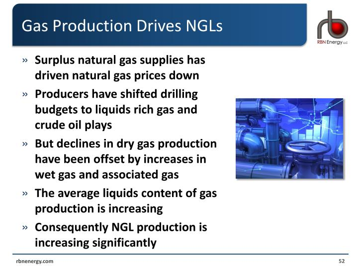 Gas Production Drives NGLs