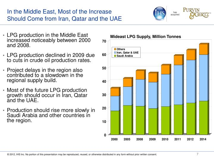 In the Middle East, Most of the Increase