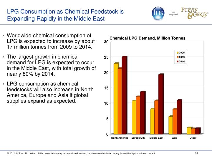 LPG Consumption as Chemical Feedstock is Expanding Rapidly in the Middle East