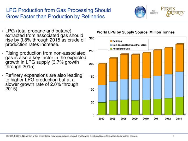 LPG Production from Gas Processing Should