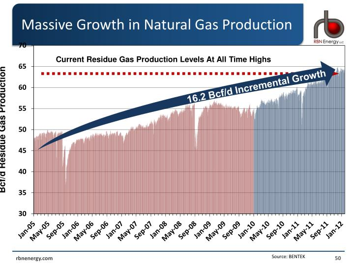 Massive Growth in Natural Gas Production