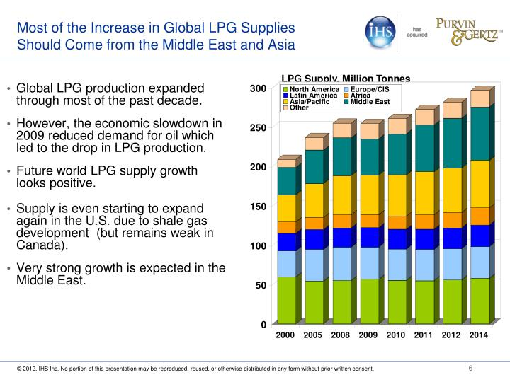 Most of the Increase in Global LPG Supplies Should Come from the Middle East and Asia