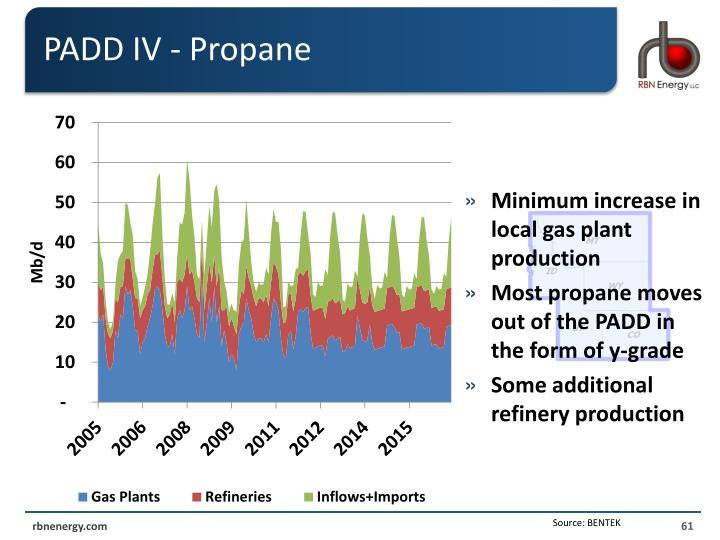 PADD IV - Propane