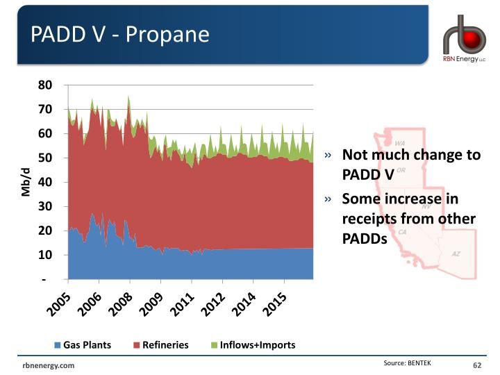 PADD V - Propane