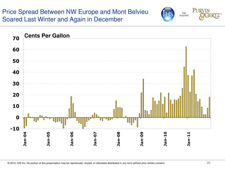 Price Spread Between NW Europe and Mont Belvieu Soared Last Winter and Again in December