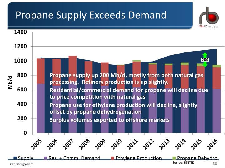 Propane Supply Exceeds Demand