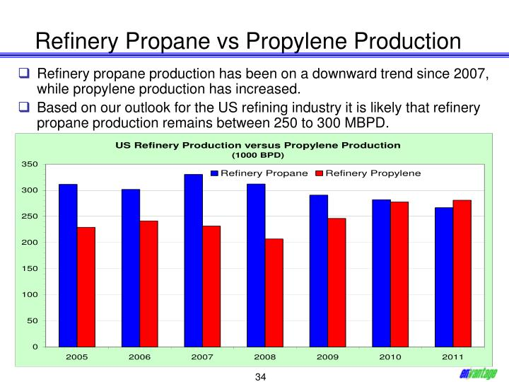 Refinery Propane vs Propylene Production