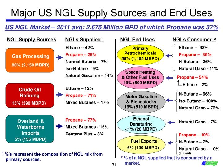 Major US NGL Supply Sources and End Uses