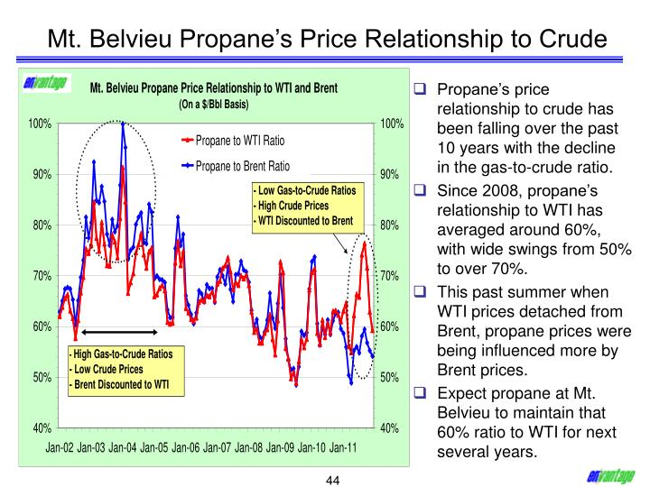 Mt. Belvieu Propane's Price Relationship to Crude