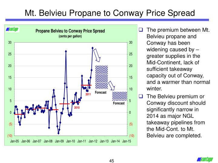 Mt. Belvieu Propane to Conway Price Spread