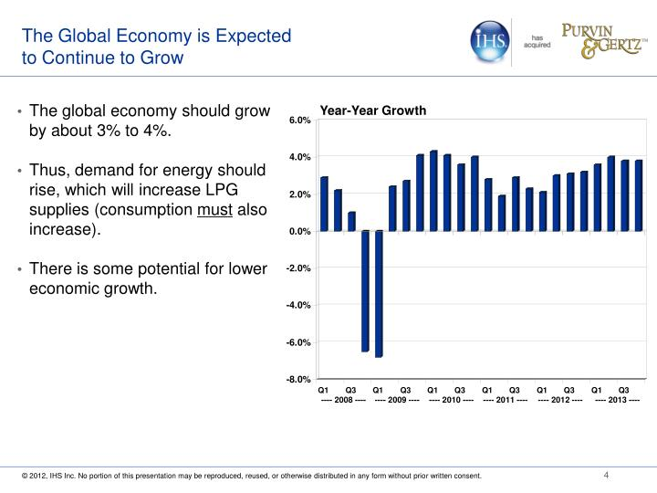 The Global Economy is Expected