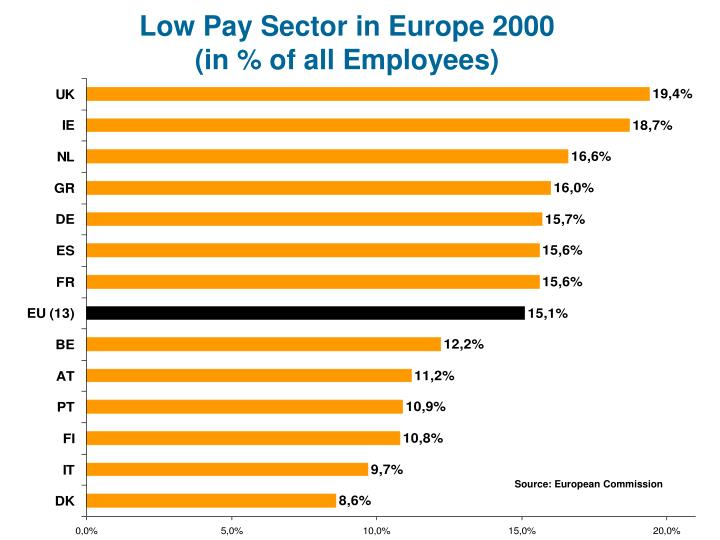 Low Pay Sector in Europe 2000