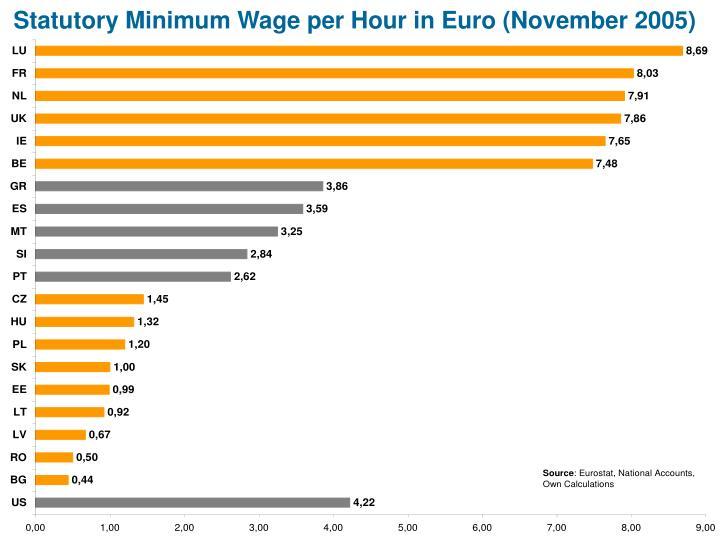 Statutory Minimum Wage per Hour in Euro (November 2005)