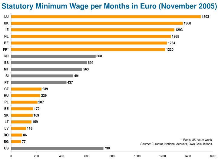 Statutory Minimum Wage per Months in Euro (November 2005)