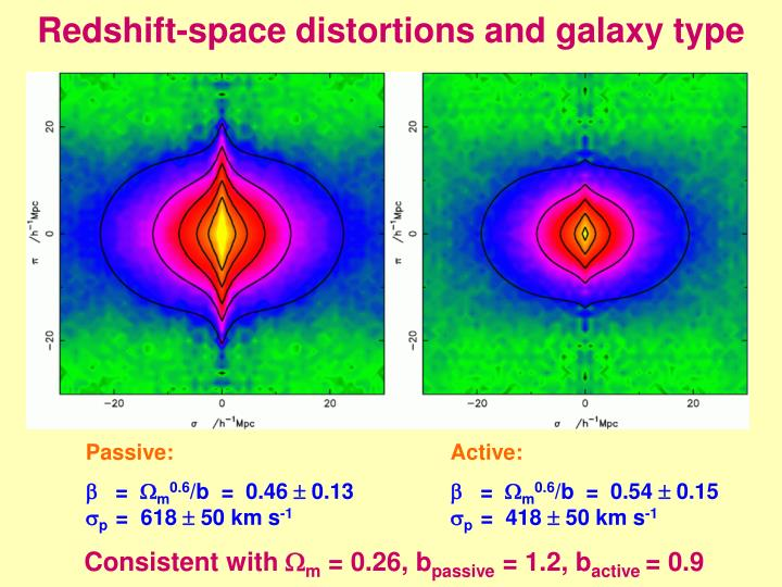 Redshift-space distortions and galaxy type