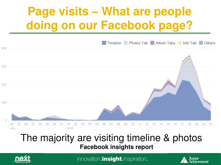 Page visits – What are people doing on our Facebook page?