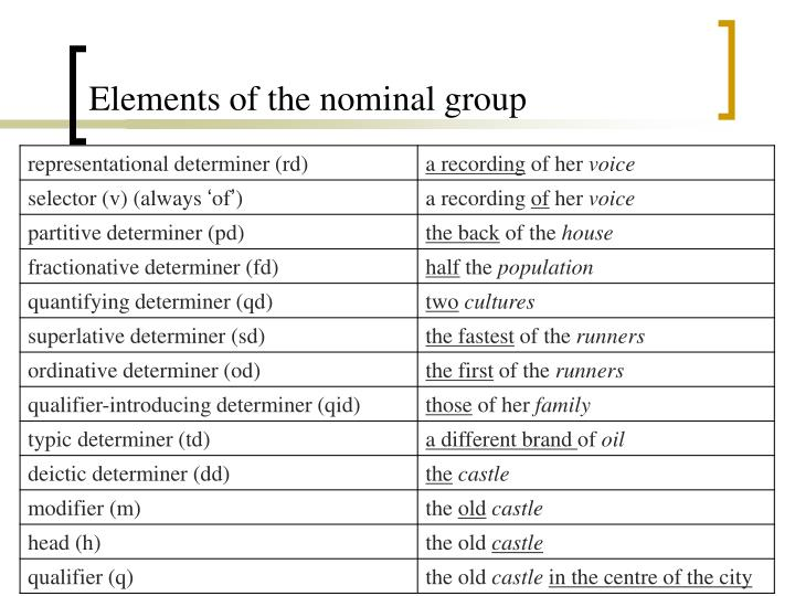 Elements of the nominal group